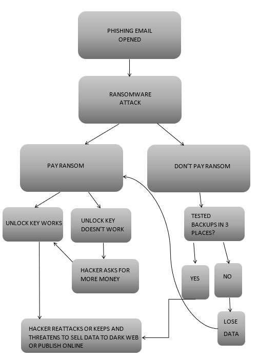 Phishing flow chart