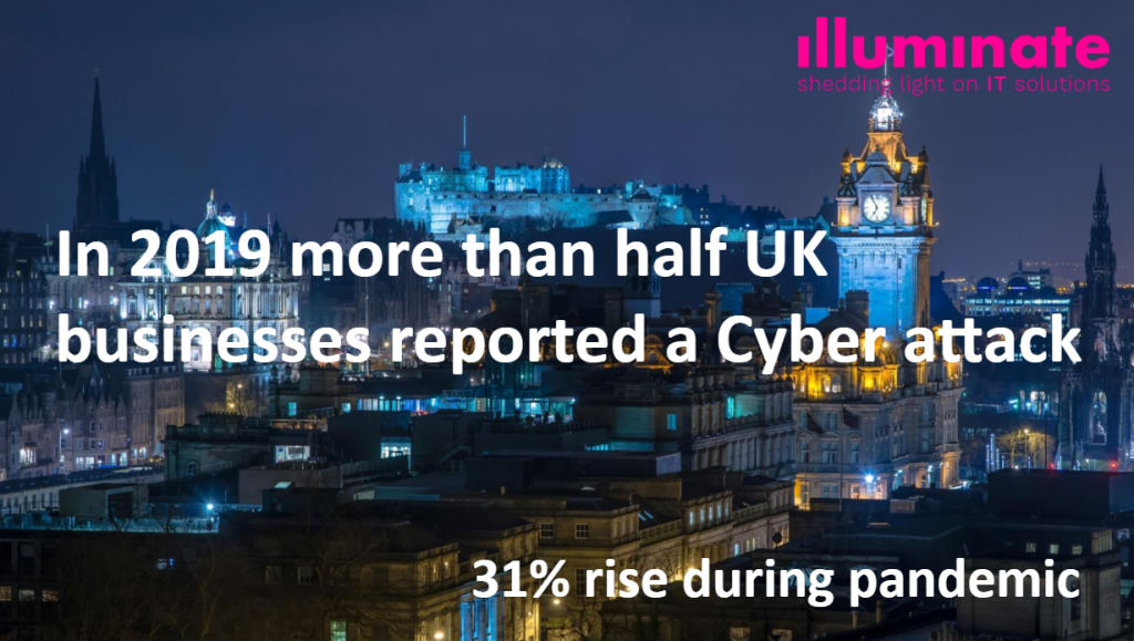 In 2019 more than half UK businesses reported a Cyber attack