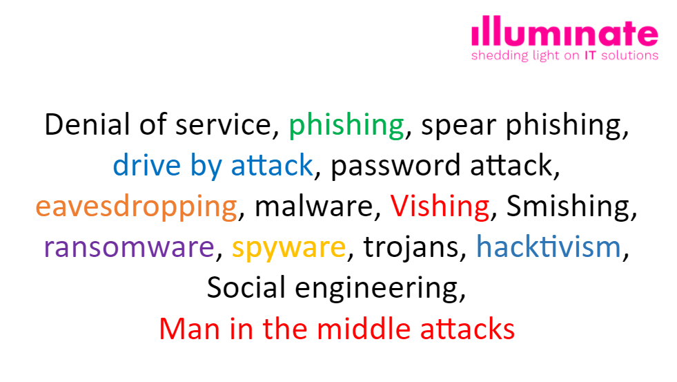Word cloud of the types of cyber attack